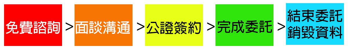 壹蘋果徵信委託流程